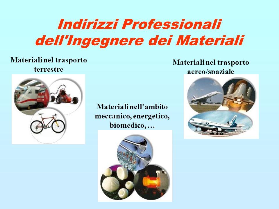 Indirizzi Professionali dell Ingegnere dei Materiali Materiali nel trasporto terrestre Materiali nel trasporto aereo/spaziale Materiali nell ambito meccanico, energetico, biomedico, …