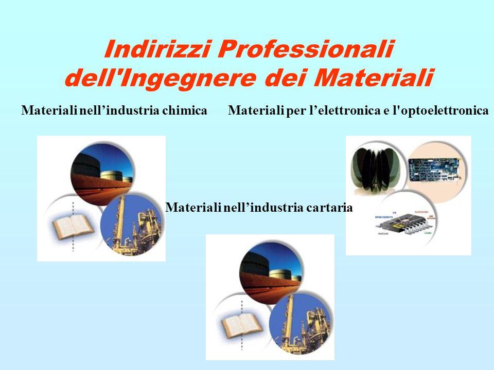 Indirizzi Professionali dell'Ingegnere dei Materiali Materiali nell'industria chimica Materiali per l'elettronica e l'optoelettronica Materiali nell'i