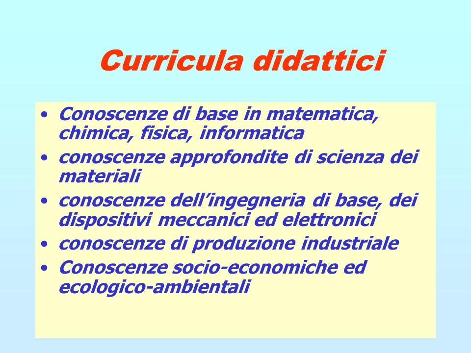 Curricula didattici Conoscenze di base in matematica, chimica, fisica, informatica conoscenze approfondite di scienza dei materiali conoscenze dell'in