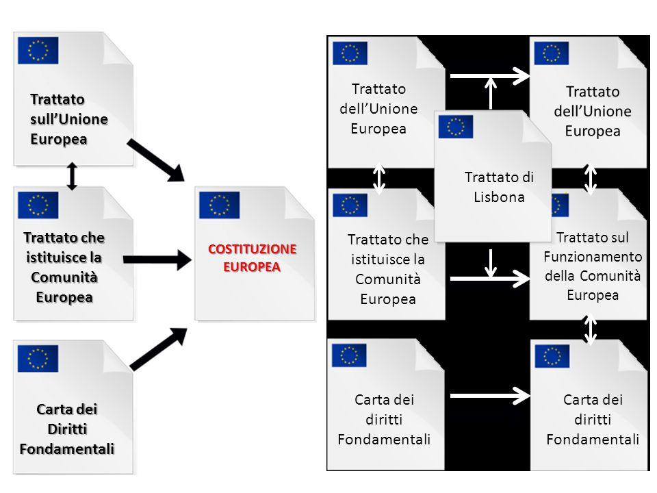 Trattato sull'Unione Europea Trattato che istituisce la Comunità Europea Carta dei Diritti Fondamentali COSTITUZIONE EUROPEA Trattato di Lisbona Tratt