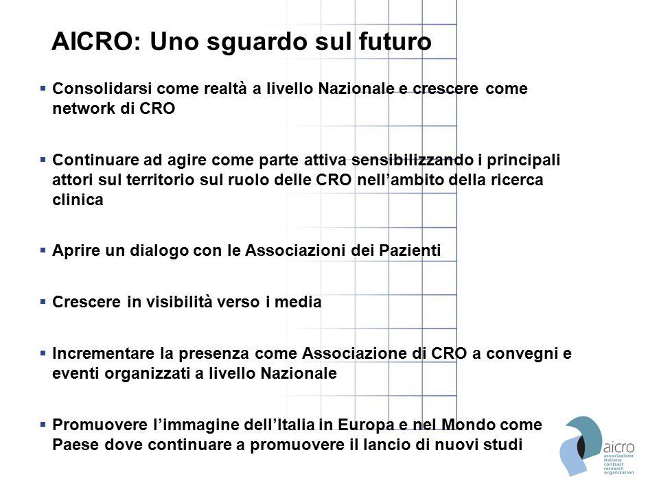 AICRO: Uno sguardo sul futuro  Consolidarsi come realtà a livello Nazionale e crescere come network di CRO  Continuare ad agire come parte attiva se