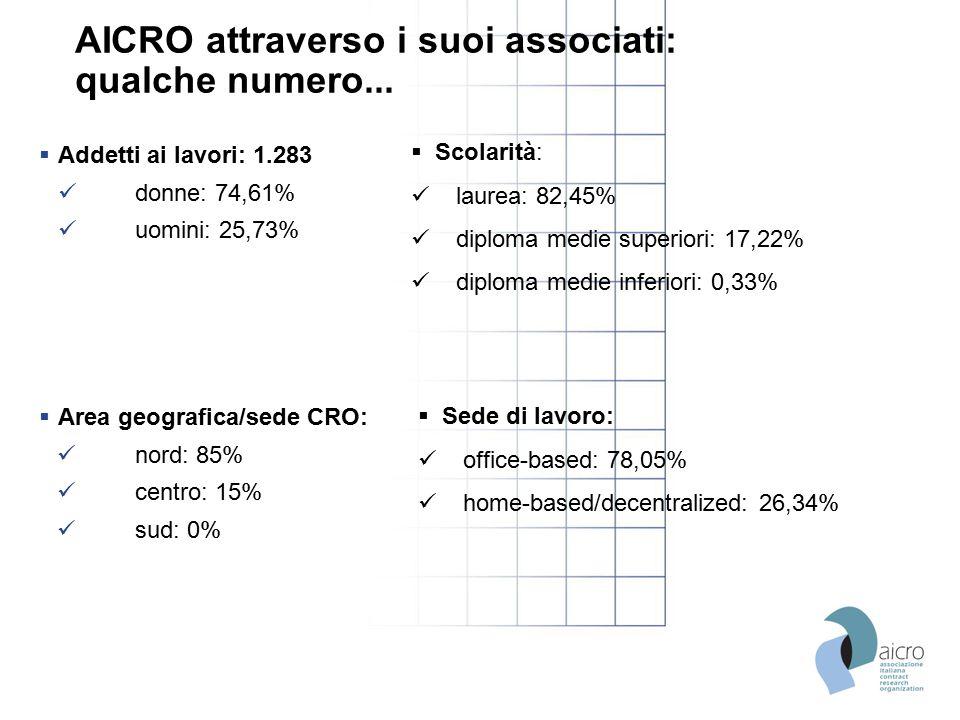 AICRO attraverso i suoi associati: qualche numero...  Addetti ai lavori: 1.283 donne: 74,61% uomini: 25,73%  Area geografica/sede CRO: nord: 85% cen