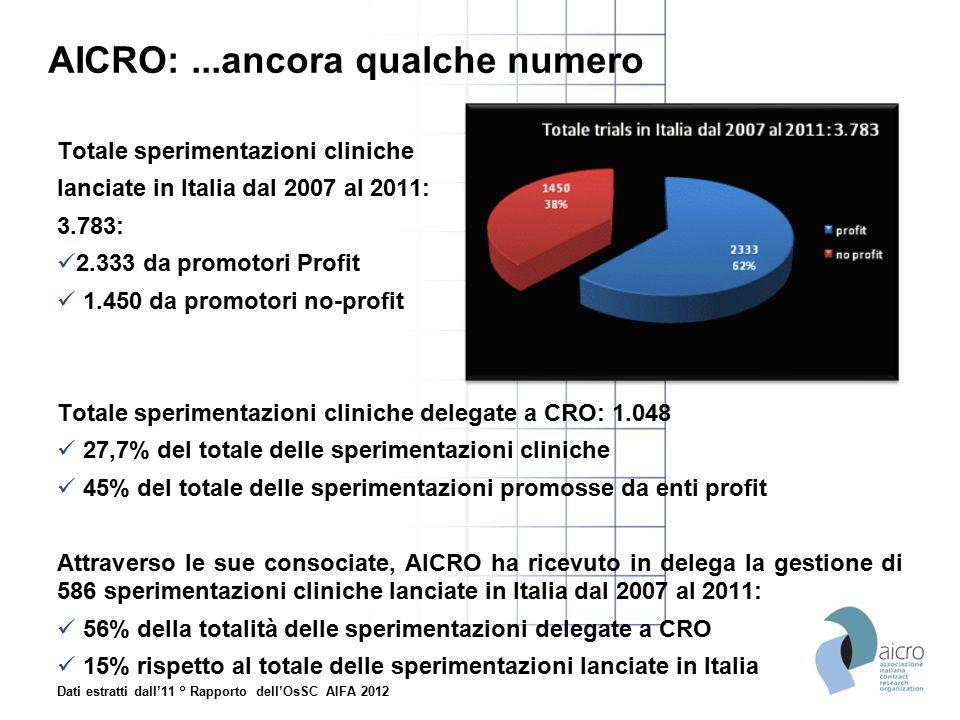 AICRO:...ancora qualche numero Totale sperimentazioni cliniche lanciate in Italia dal 2007 al 2011: 3.783: 2.333 da promotori Profit 1.450 da promotor