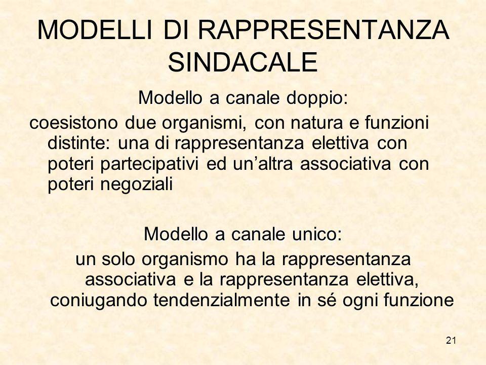 21 MODELLI DI RAPPRESENTANZA SINDACALE Modello a canale doppio Modello a canale doppio: coesistono due organismi, con natura e funzioni distinte: una
