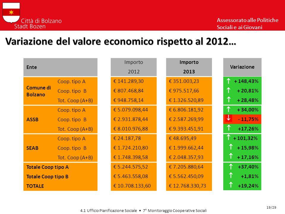 Assessorato alle Politiche Sociali e ai Giovani 4.1 Ufficio Pianificazione Sociale 7° Monitoraggio Cooperative Sociali Variazione del valore economico rispetto al 2012… 19/29 Ente Comune di Bolzano Coop.