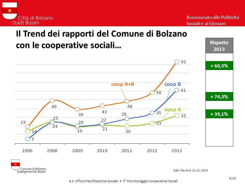 Assessorato alle Politiche Sociali e ai Giovani Il Trend dei rapporti del Comune di Bolzano con le cooperative sociali… Dati riferiti al 31.12.2013 4.1 Ufficio Pianificazione Sociale 7° Monitoraggio Cooperative Sociali 8/29 + 60,3% Rispetto 2013 + 74,3% + 39,1%