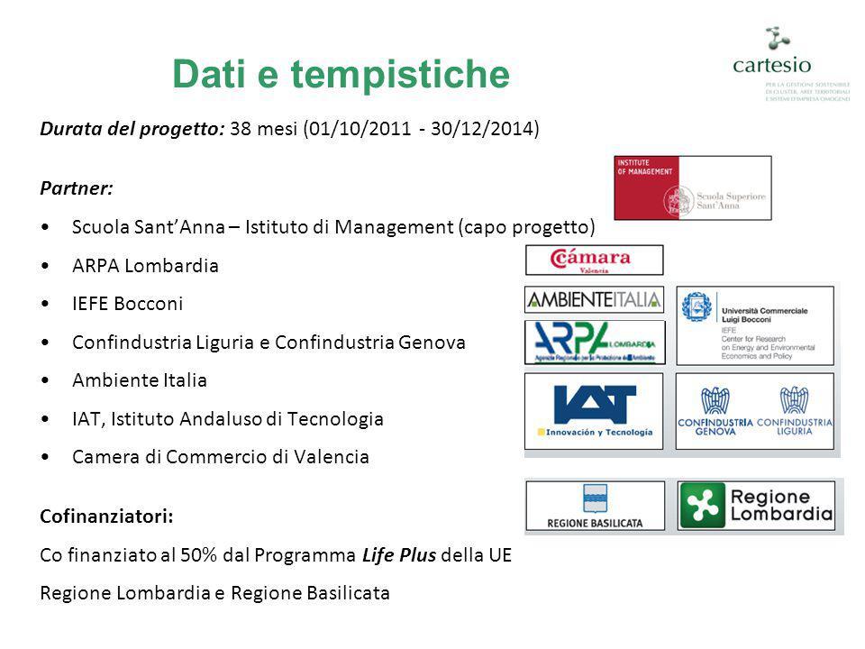 Dati e tempistiche Durata del progetto: 38 mesi (01/10/2011 - 30/12/2014) Partner: Scuola Sant'Anna – Istituto di Management (capo progetto) ARPA Lomb