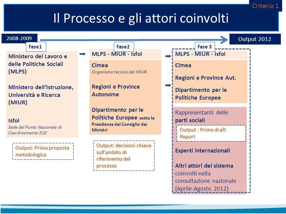 Il Processo e gli attori coinvolti Ministero del Lavoro e delle Politiche Sociali (MLPS) Ministero dell'Istruzione, Università e Ricerca (MIUR) Isfol