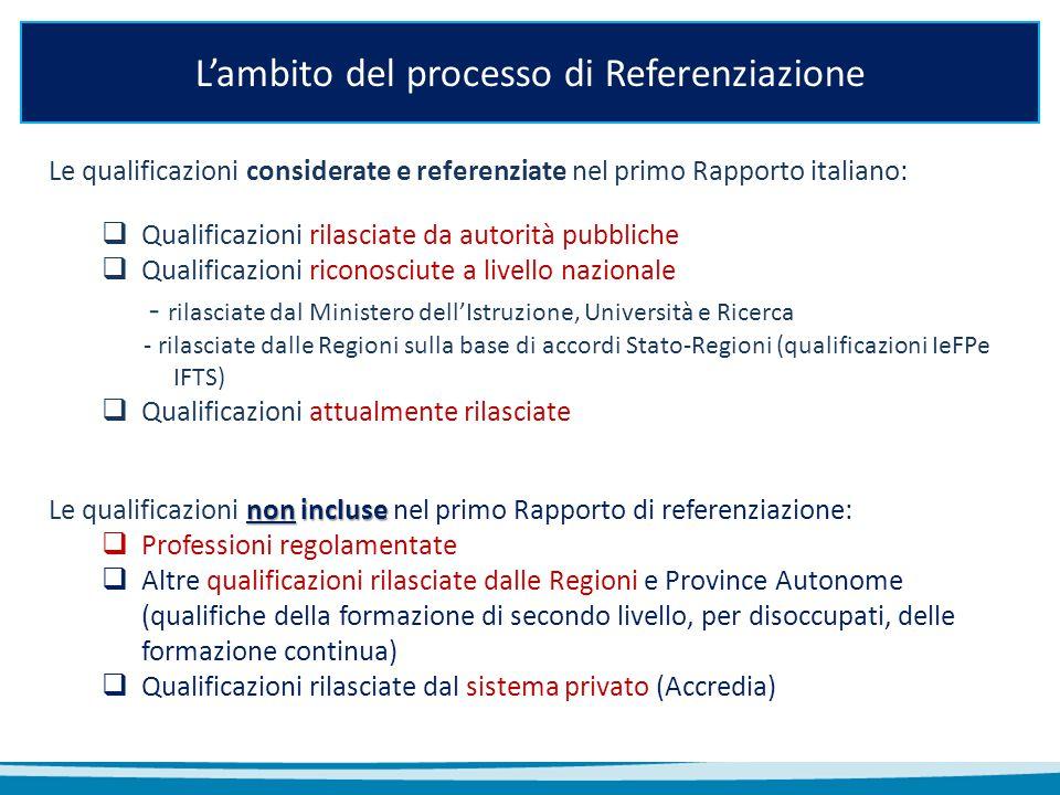 L'ambito del processo di Referenziazione Le qualificazioni considerate e referenziate nel primo Rapporto italiano:  Qualificazioni rilasciate da auto