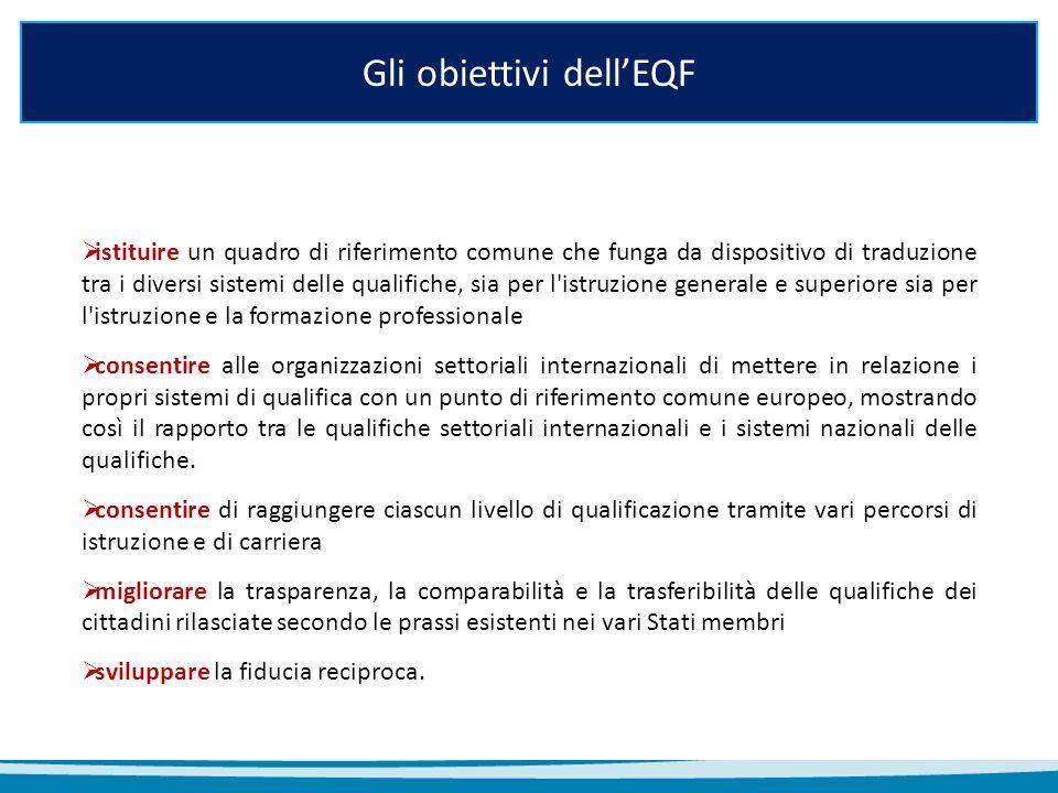 EQF in breve Cos'è E' un quadro (griglia) definito a livello europeo articolato in otto livelli, ognuno descritto tramite descrittori espressi in termini di conoscenze, abilità e competenze A cosa serve in pratica Confrontare più facilmente i livelli di titoli e qualifiche acquisiti in diversi Paesi e contesti di apprendimento per supportare la mobilità geografica e professionale Come opera I paesi, con il supporto del proprio Punto di coordinamento nazionale EQF, sono chiamati a un processo istituzionale partecipato per il posizionamento dei titoli e delle qualifiche rilasciati nell'ambito del proprio sistema sulla griglia a otto livelli, attraverso un confronto tra i descrittori di ogni livello e i learning outcomes che sottostanno alle qualificazioni, producendo in esito: un quadro di correlazione rispondente ai criteri ai criteri definiti dall'EQF AG il rilascio di qualificazioni aventi il riferimento al livello EQF