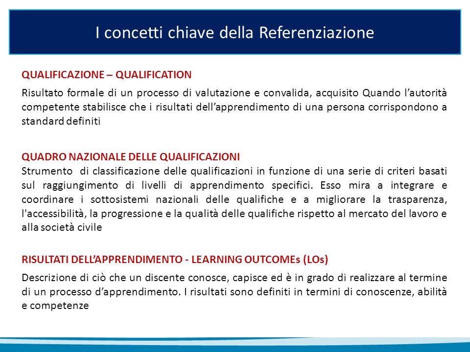 I concetti chiave della Referenziazione QUALIFICAZIONE – QUALIFICATION Risultato formale di un processo di valutazione e convalida, acquisito Quando l