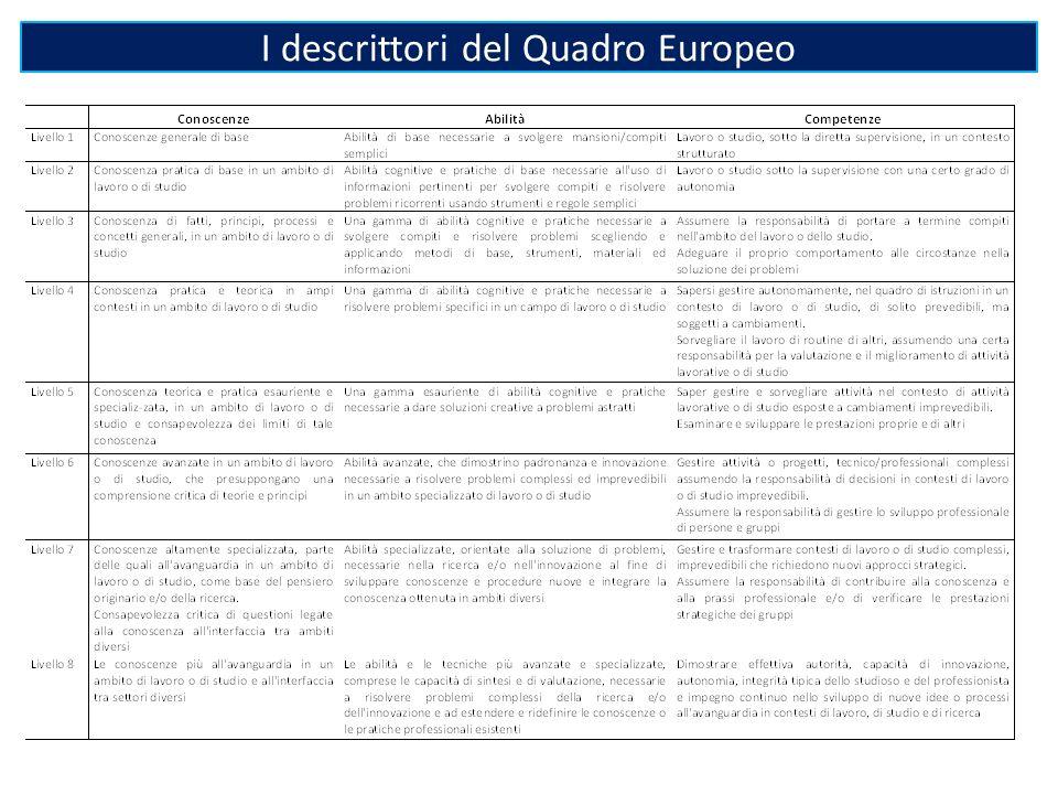 I descrittori del Quadro Europeo