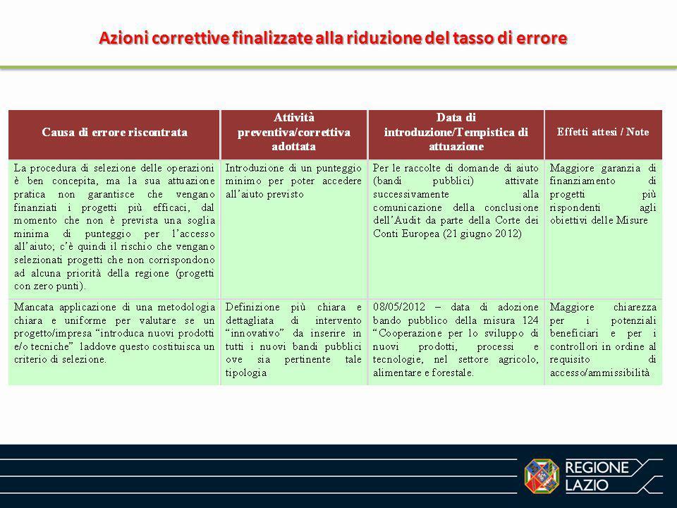 Azioni correttive finalizzate alla riduzione del tasso di errore