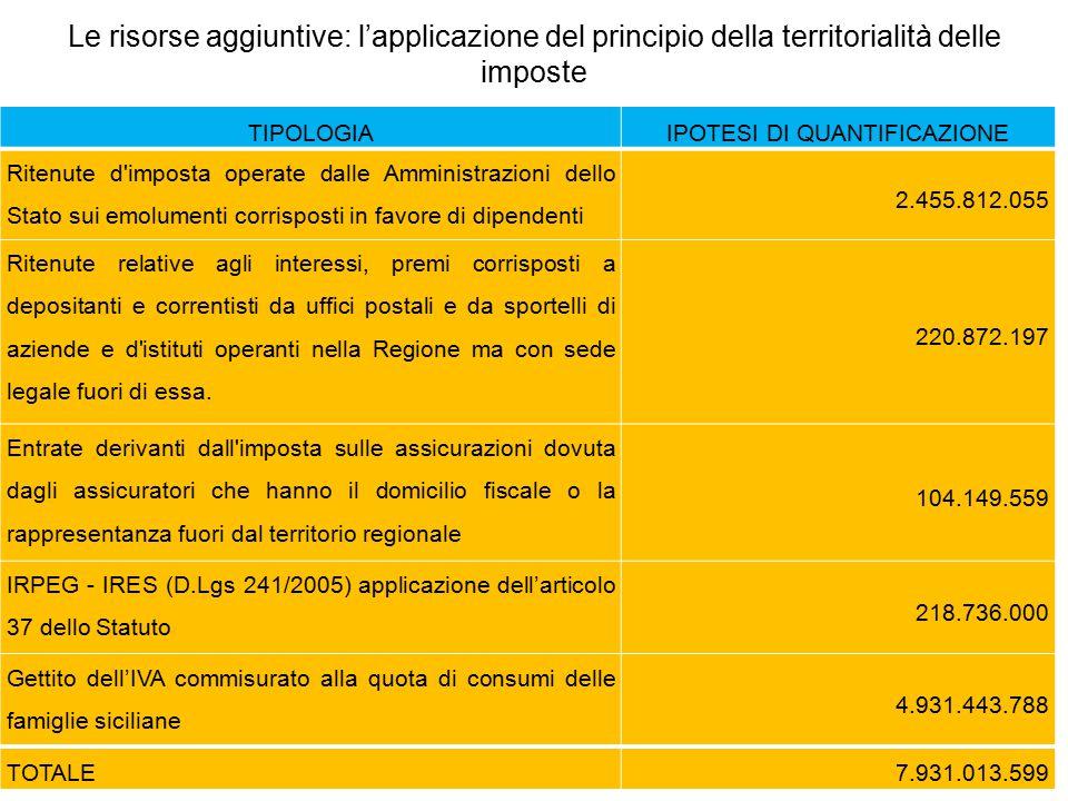 Le risorse aggiuntive: l'applicazione del principio della territorialità delle imposte TIPOLOGIAIPOTESI DI QUANTIFICAZIONE Ritenute d'imposta operate