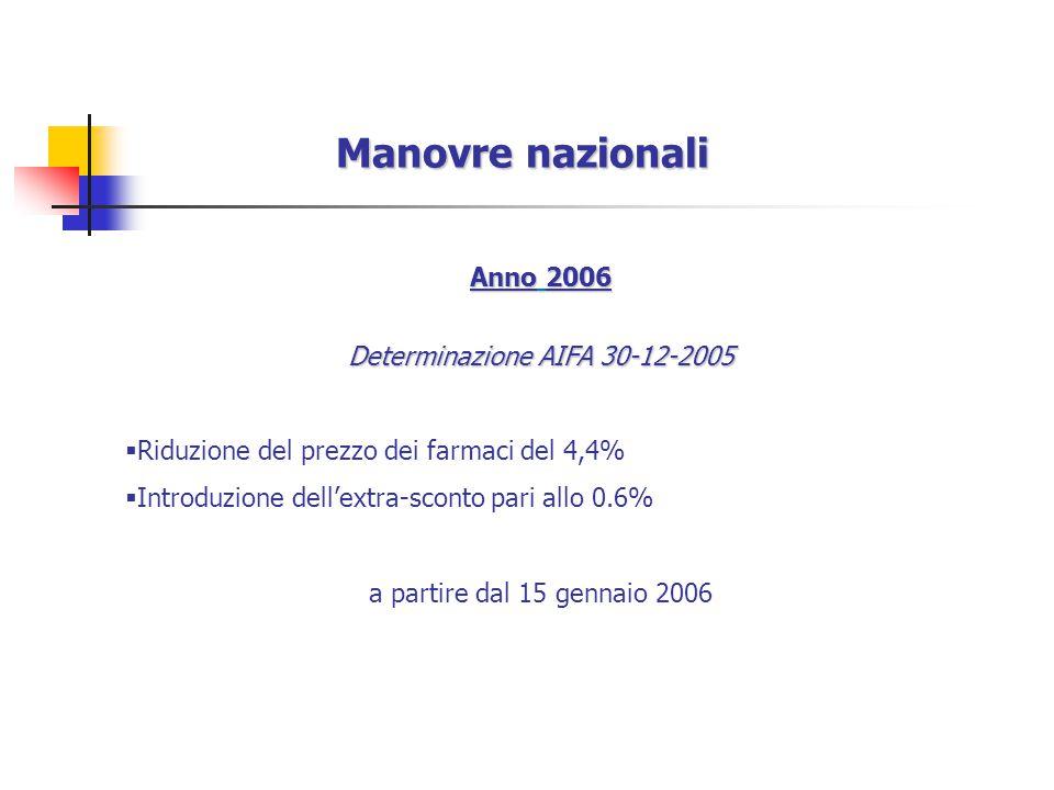 Anno 2006 Determinazione AIFA 30-12-2005  Riduzione del prezzo dei farmaci del 4,4%  Introduzione dell'extra-sconto pari allo 0.6% a partire dal 15 gennaio 2006 Manovre nazionali