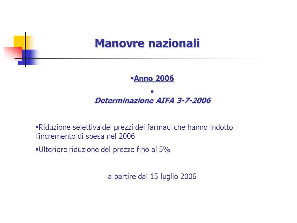 Anno 2006  Determinazione AIFA 3-7-2006  Riduzione selettiva dei prezzi dei farmaci che hanno indotto l'incremento di spesa nel 2006  Ulteriore riduzione del prezzo fino al 5% a partire dal 15 luglio 2006 Manovre nazionali