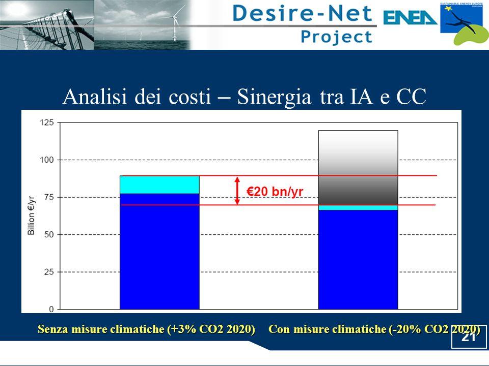 21 Analisi dei costi – Sinergia tra IA e CC Senza misure climatiche (+3% CO2 2020) Con misure climatiche (-20% CO2 2020)