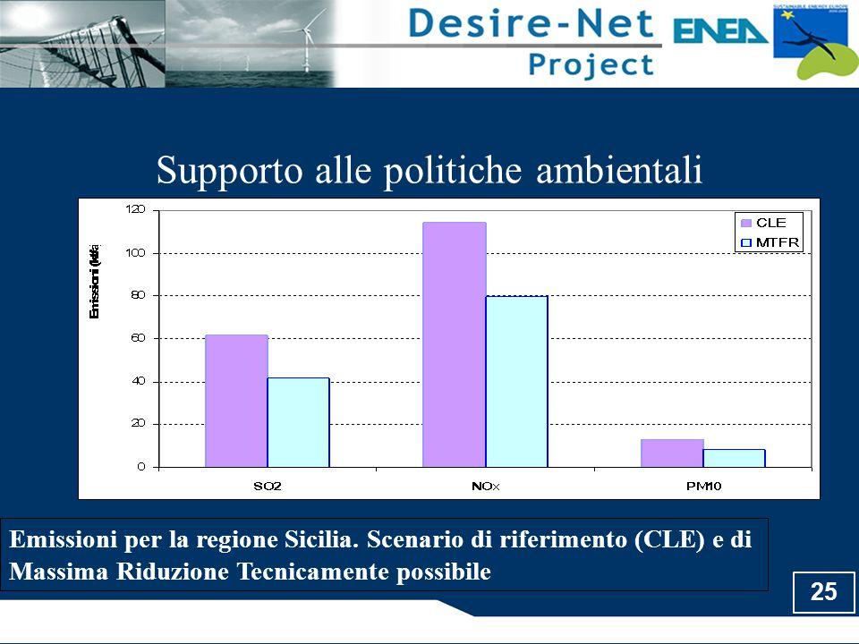 25 Supporto alle politiche ambientali Emissioni per la regione Sicilia. Scenario di riferimento (CLE) e di Massima Riduzione Tecnicamente possibile