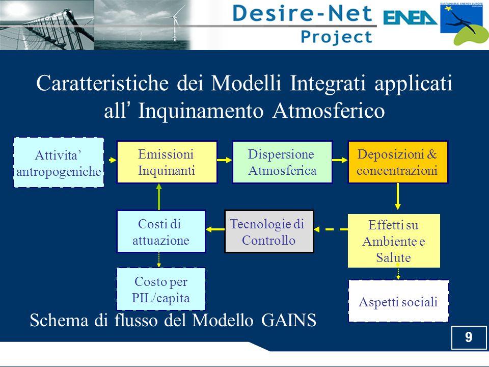 10 Schema GAINS Caratteristiche dei Modelli Integrati applicati all ' Inquinamento Atmosferico GAINS Attivita' produttive Scenario Energetico  Scenari emissivi  Analisi dei costi  Mappe di deposizione  Mappe di concentrazione  Impatto su ambiente e salute IngressoUscita Strategia di Controllo (Applicazione delle Tecnologie di abbattimento)