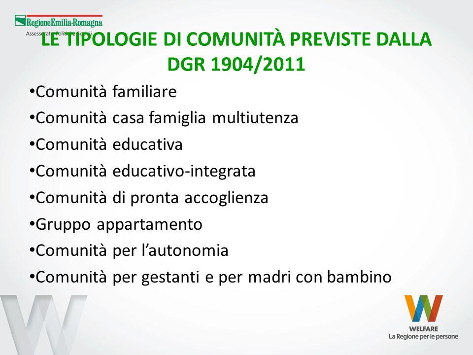 LE TIPOLOGIE DI COMUNITÀ PREVISTE DALLA DGR 1904/2011 Comunità familiare Comunità casa famiglia multiutenza Comunità educativa Comunità educativo-inte