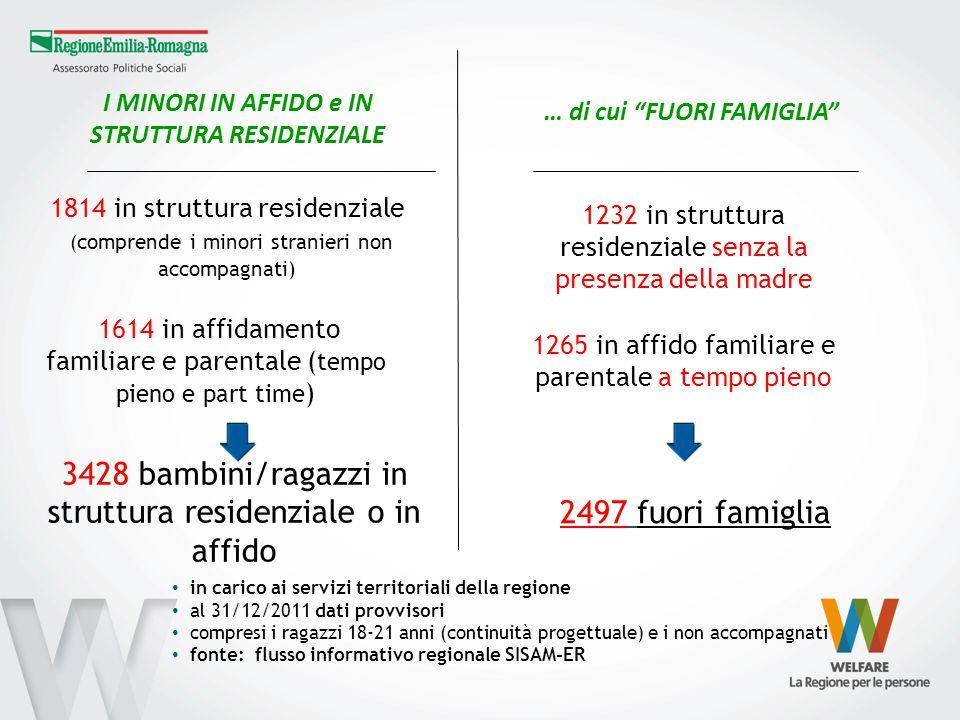 1814 in struttura residenziale ( comprende i minori stranieri non accompagnati) I MINORI IN AFFIDO e IN STRUTTURA RESIDENZIALE 1614 in affidamento fam