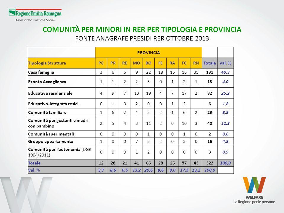 COMUNITÀ PER MINORI IN RER PER TIPOLOGIA E PROVINCIA FONTE ANAGRAFE PRESIDI RER OTTOBRE 2013 PROVINCIA Tipologia StrutturaPCPRREMOBOFERAFCRNTotaleVal.