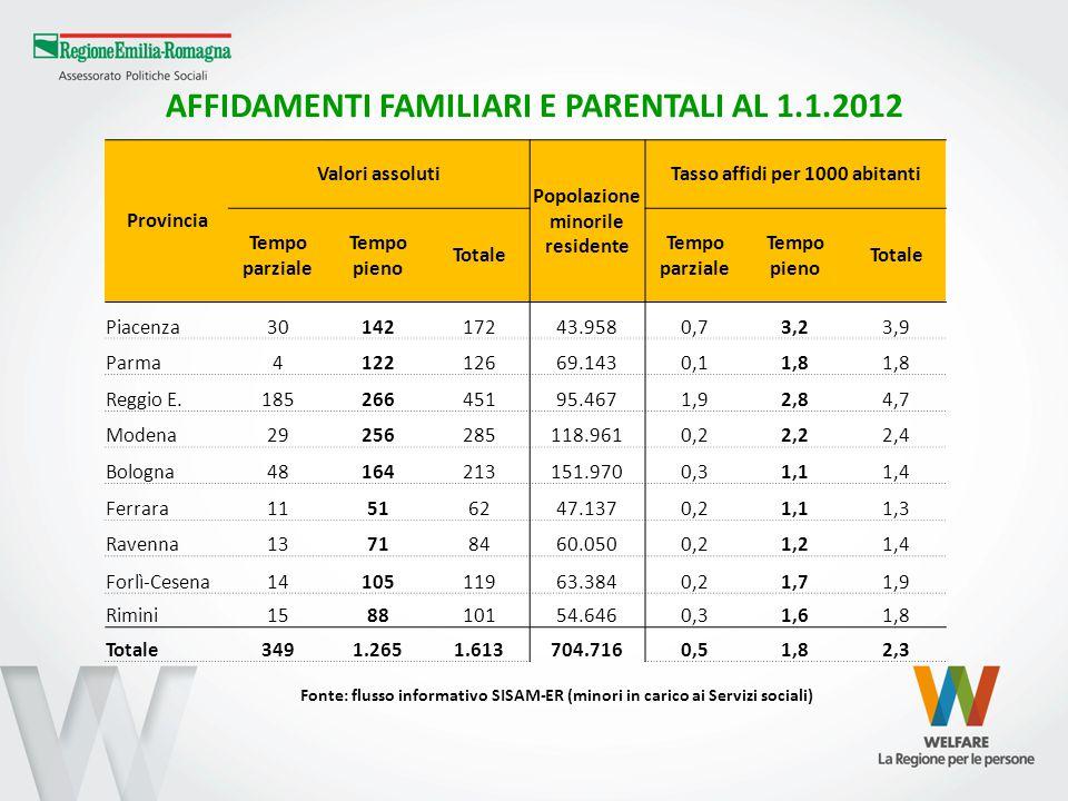 AFFIDAMENTI FAMILIARI E PARENTALI AL 1.1.2012 Provincia Valori assoluti Popolazione minorile residente Tasso affidi per 1000 abitanti Tempo parziale T