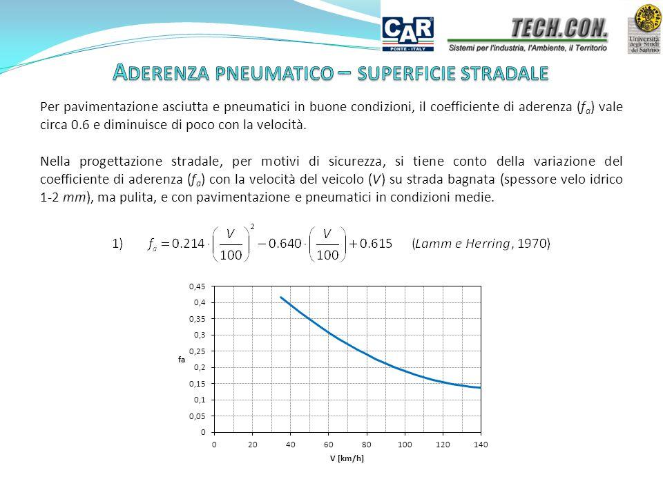 Per pavimentazione asciutta e pneumatici in buone condizioni, il coefficiente di aderenza (f a ) vale circa 0.6 e diminuisce di poco con la velocità.