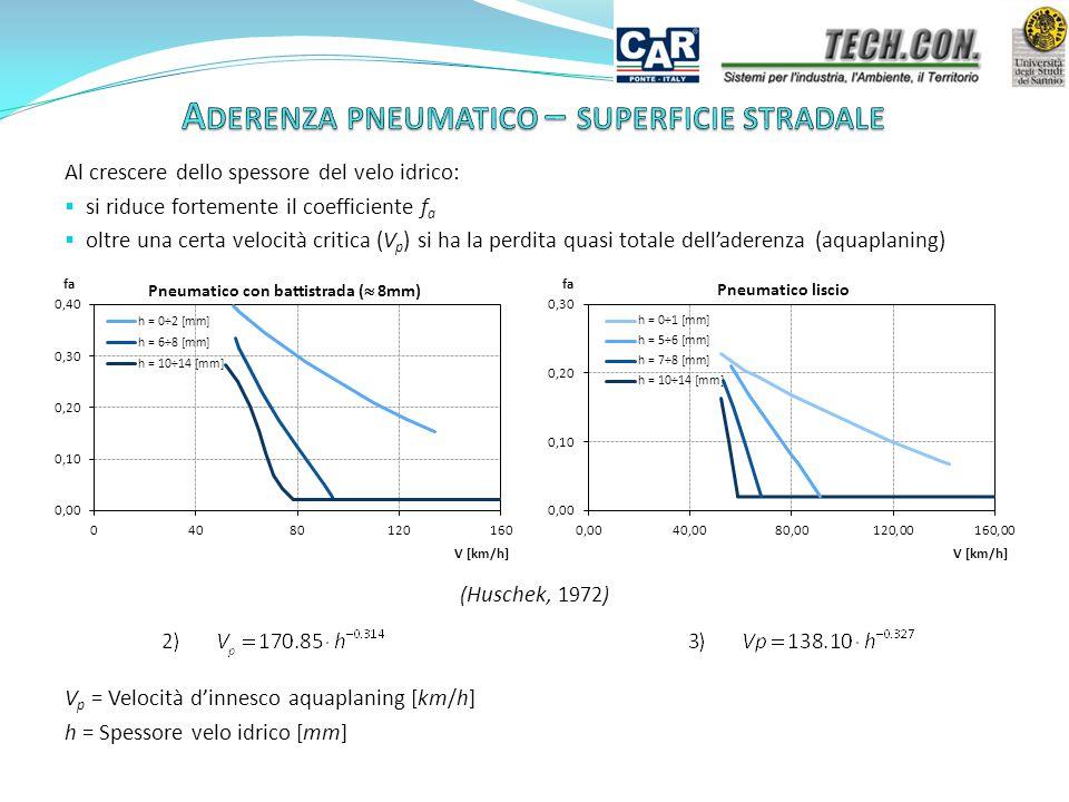 Al crescere dello spessore del velo idrico:  si riduce fortemente il coefficiente f a  oltre una certa velocità critica (V p ) si ha la perdita quasi totale dell'aderenza (aquaplaning) V p = Velocità d'innesco aquaplaning [km/h] h = Spessore velo idrico [mm] ( Huschek, 1972)