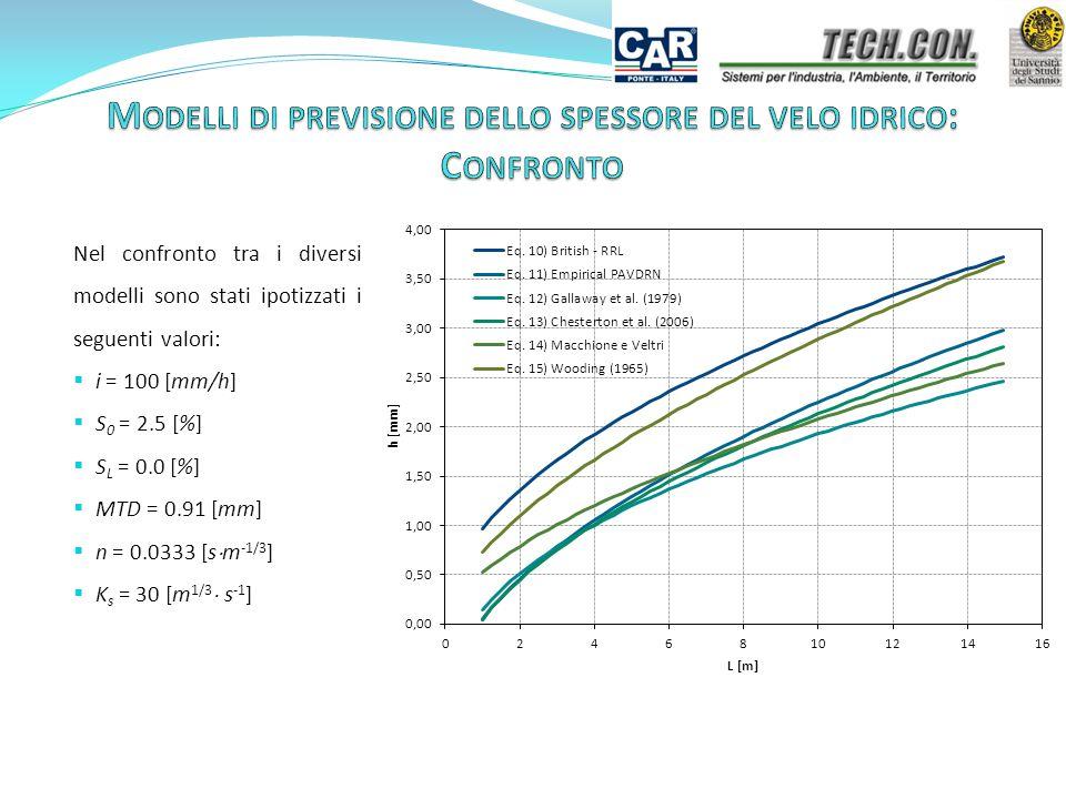 Nel confronto tra i diversi modelli sono stati ipotizzati i seguenti valori:  i = 100 [mm/h]  S 0 = 2.5 [%]  S L = 0.0 [%]  MTD = 0.91 [mm]  n = 0.0333 [s  m -1/3 ]  K s = 30 [m 1/3  s -1 ]