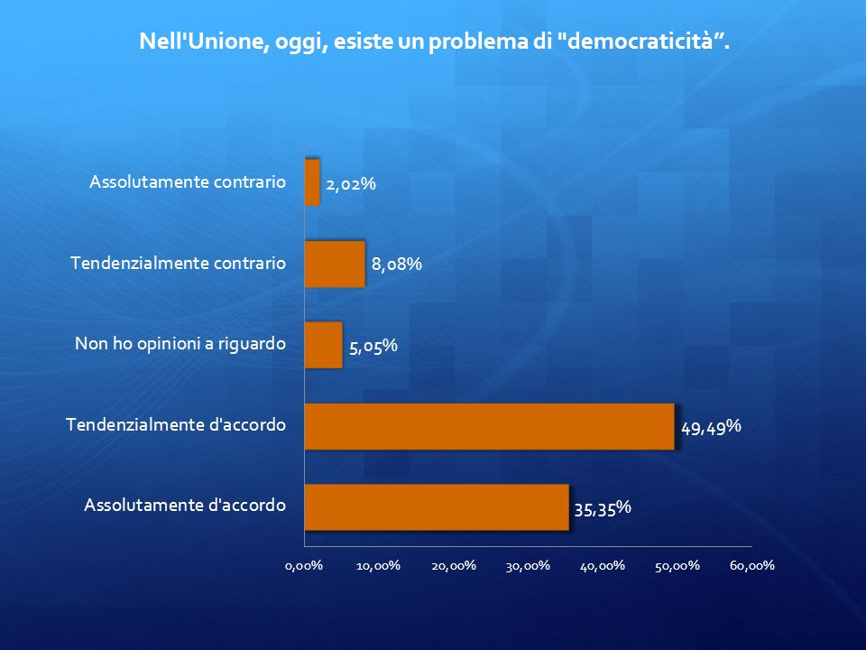 Nell Unione, oggi, esiste un problema di democraticità .