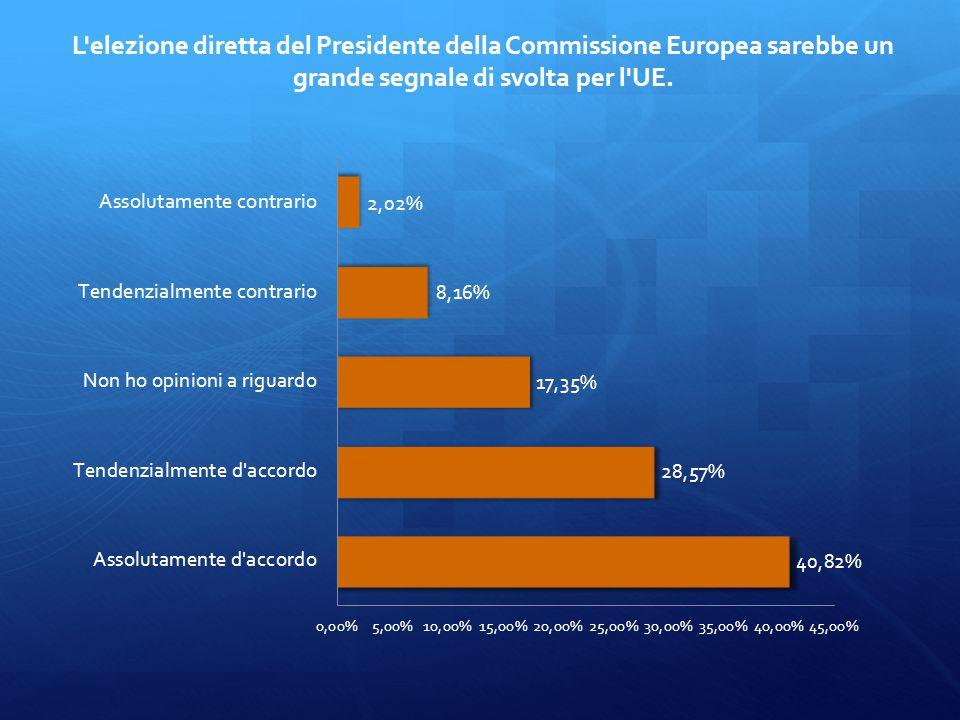 Il Parlamento europeo dovrebbe essere interamente composto da rappresentanti iscritti ai partiti europei, piuttosto che a quelli nazionali.