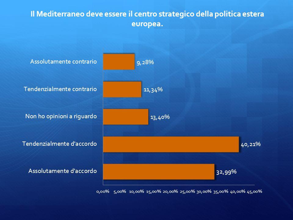 Il Mediterraneo deve essere il centro strategico della politica estera europea.