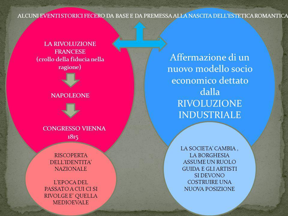 LA RIVOLUZIONE FRANCESE (crollo della fiducia nella ragione) Affermazione di un nuovo modello socio economico dettato dalla RIVOLUZIONE INDUSTRIALE AL