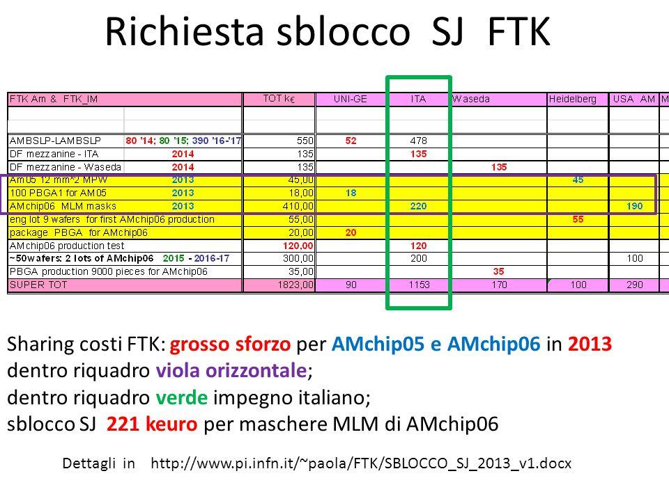 Richiesta sblocco SJ FTK Sharing costi FTK: grosso sforzo per AMchip05 e AMchip06 in 2013 dentro riquadro viola orizzontale; dentro riquadro verde impegno italiano; sblocco SJ 221 keuro per maschere MLM di AMchip06 Dettagli in http://www.pi.infn.it/~paola/FTK/SBLOCCO_SJ_2013_v1.docx