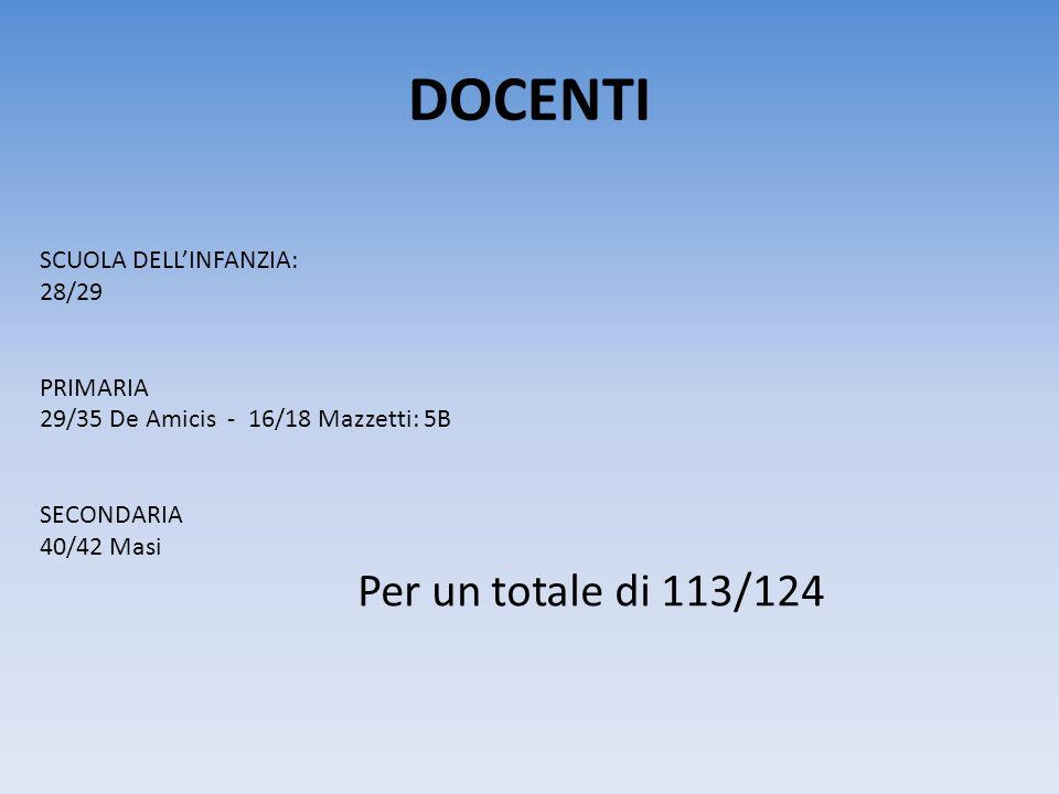 DOCENTI SCUOLA DELL'INFANZIA: 28/29 PRIMARIA 29/35 De Amicis - 16/18 Mazzetti: 5B SECONDARIA 40/42 Masi Per un totale di 113/124