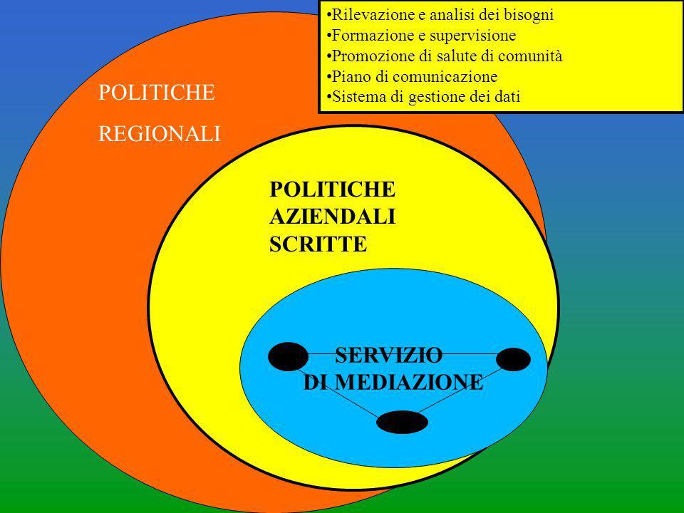 SERVIZIO DI MEDIAZIONE POLITICHE AZIENDALI SCRITTE POLITICHE REGIONALI Rilevazione e analisi dei bisogni Formazione e supervisione Promozione di salut