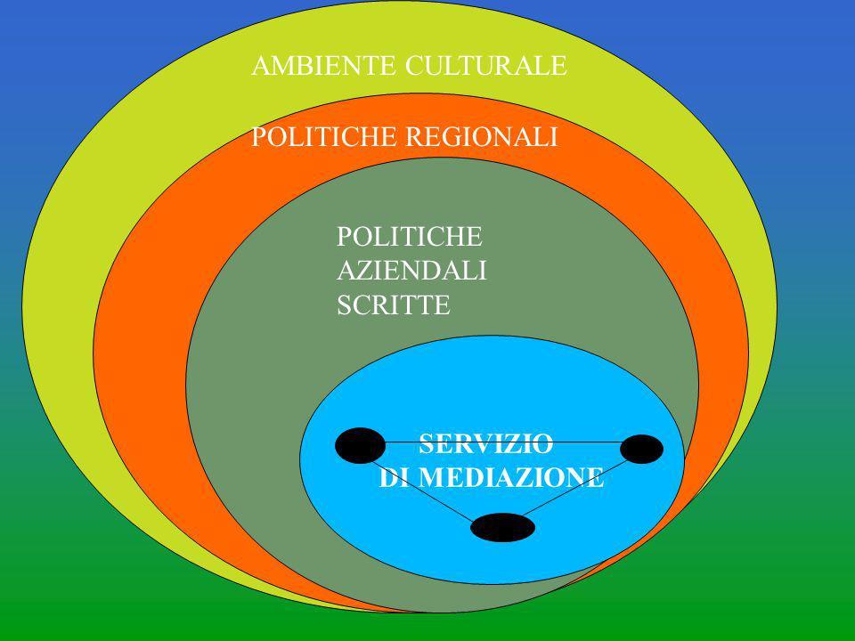 SERVIZIO DI MEDIAZIONE POLITICHE AZIENDALI SCRITTE POLITICHE REGIONALI AMBIENTE CULTURALE