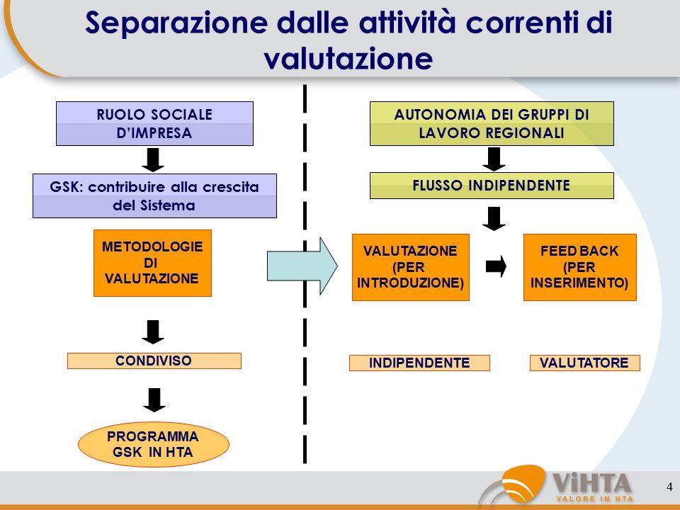 4 Separazione dalle attività correnti di valutazione VALUTAZIONE (PER INTRODUZIONE) FEED BACK (PER INSERIMENTO) INDIPENDENTEVALUTATORE FLUSSO INDIPENDENTE METODOLOGIE DI VALUTAZIONE CONDIVISO PROGRAMMA GSK IN HTA GSK: contribuire alla crescita del Sistema RUOLO SOCIALE D'IMPRESA AUTONOMIA DEI GRUPPI DI LAVORO REGIONALI