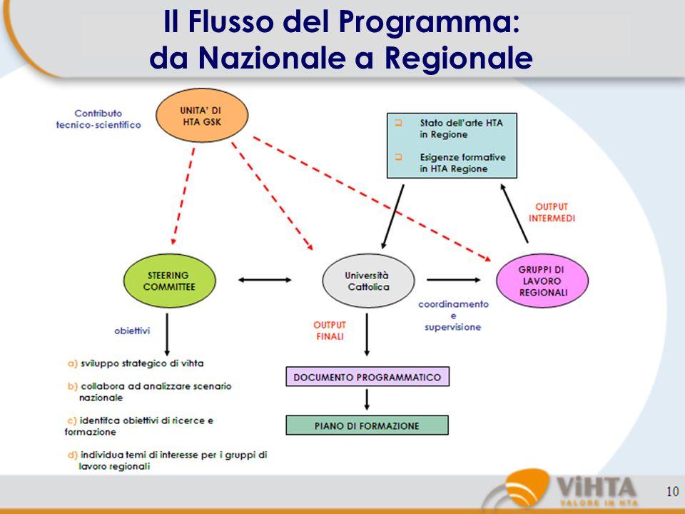 9 Documento Programmatico Uno dei pricipali obiettivi di ViHTA è il Programma di Ricerca Sanitaria, che prevede di:  Rilevare lo stato dell'arte dell'HTA nelle 20 Regioni italiane, più precisamente 10 Regioni nel 2009 e 10 nel 2010.