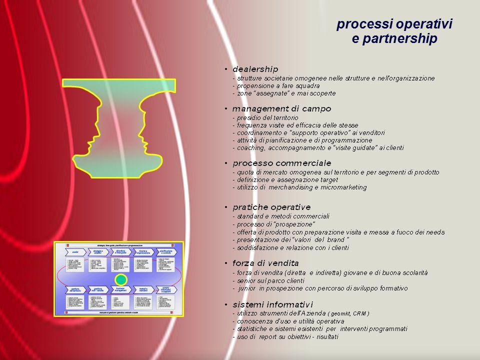processi operativi e partnership