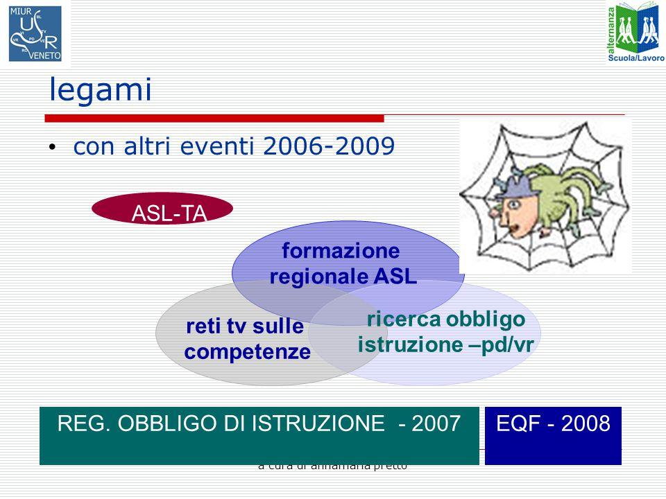 a cura di annamaria pretto legami con altri eventi 2006-2009 reti tv sulle competenze ricerca obbligo istruzione –pd/vr formazione regionale ASL ASL-TA EQF - 2008REG.
