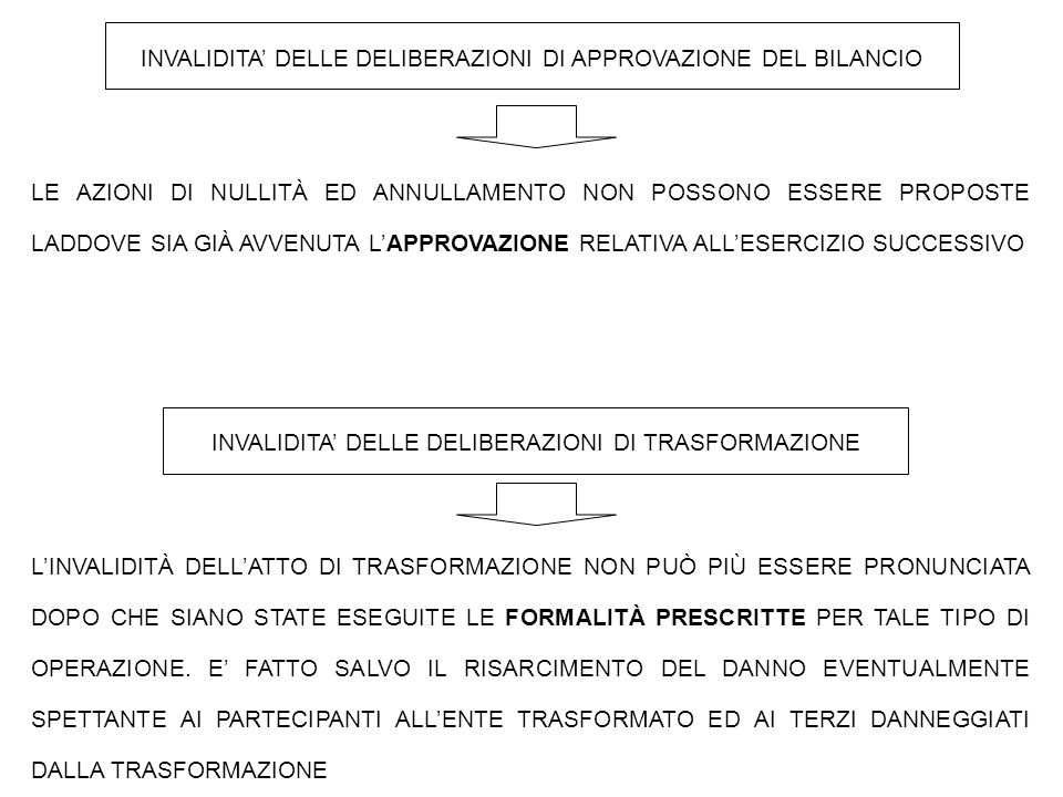 INVALIDITA' DELLE DELIBERAZIONI DI APPROVAZIONE DEL BILANCIO INVALIDITA' DELLE DELIBERAZIONI DI TRASFORMAZIONE L'INVALIDITÀ DELL'ATTO DI TRASFORMAZIONE NON PUÒ PIÙ ESSERE PRONUNCIATA DOPO CHE SIANO STATE ESEGUITE LE FORMALITÀ PRESCRITTE PER TALE TIPO DI OPERAZIONE.