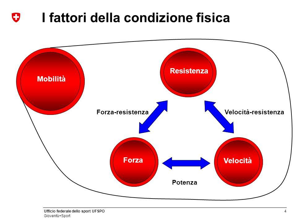4 Ufficio federale dello sport UFSPO Gioventù+Sport I fattori della condizione fisica Forza Resistenza Velocità Potenza Forza-resistenzaVelocità-resis