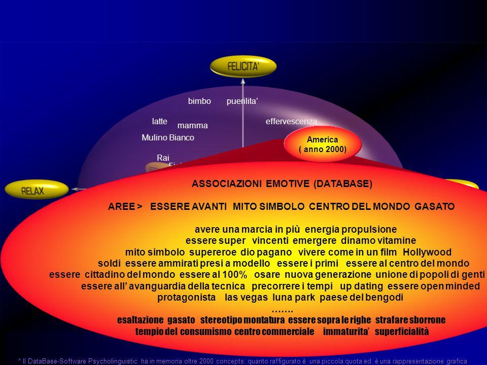 * Il DataBase-Software Psycholinguistic ha in memoria oltre 2000 concepts: quanto raffigurato è una piccola quota ed è una rappresentazione grafica ASSOCIAZIONI EMOTIVE (DATABASE) AREE > ESSERE AVANTI MITO SIMBOLO CENTRO DEL MONDO GASATO avere una marcia in più energia propulsione essere super vincenti emergere dinamo vitamine mito simbolo supereroe dio pagano vivere come in un film Hollywood soldi essere ammirati presi a modello essere i primi essere al centro del mondo essere cittadino del mondo essere al 100% osare nuova generazione unione di popoli di genti essere all' avanguardia della tecnica precorrere i tempi up dating essere open minded protagonista las vegas luna park paese del bengodi …….