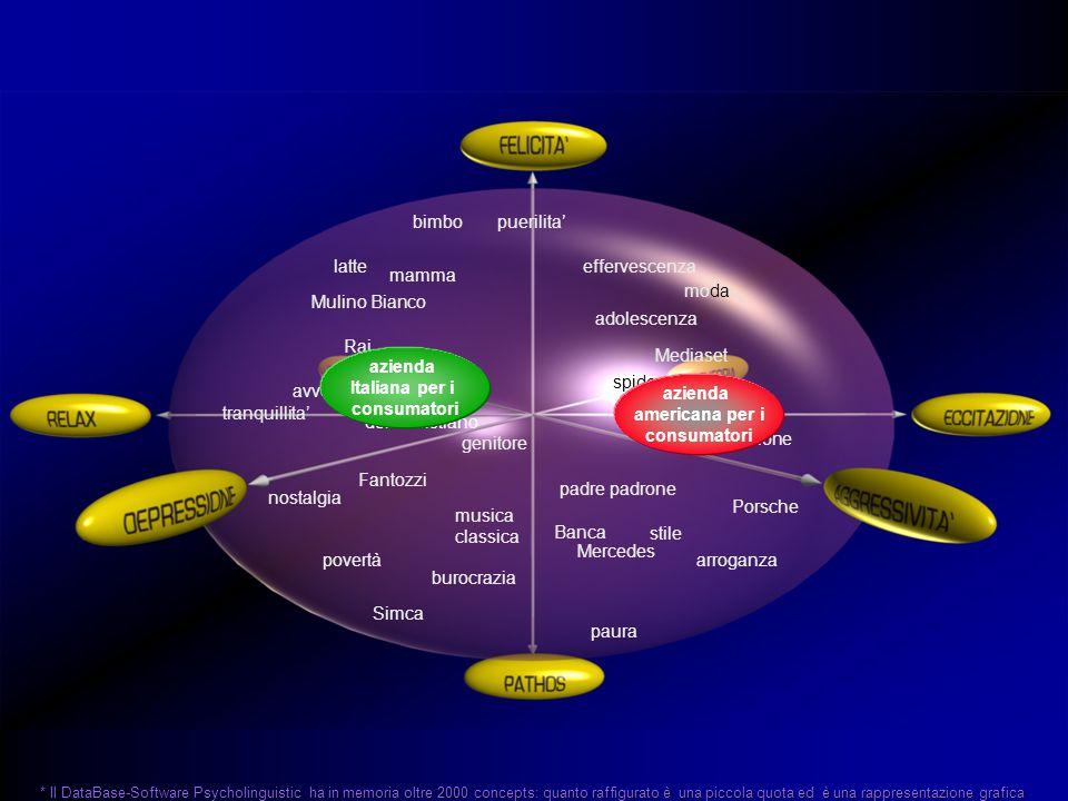 * Il DataBase-Software Psycholinguistic ha in memoria oltre 2000 concepts: quanto raffigurato è una piccola quota ed è una rappresentazione grafica azienda americana per i consumatori azienda Italiana per i consumatori