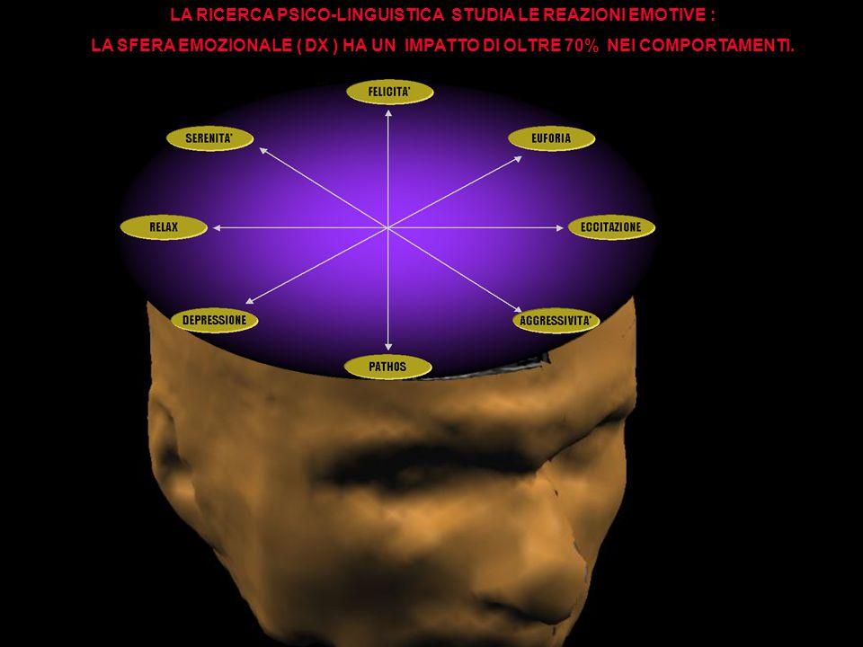 LA RICERCA PSICO-LINGUISTICA STUDIA LE REAZIONI EMOTIVE : LA SFERA EMOZIONALE ( DX ) HA UN IMPATTO DI OLTRE 70% NEI COMPORTAMENTI.