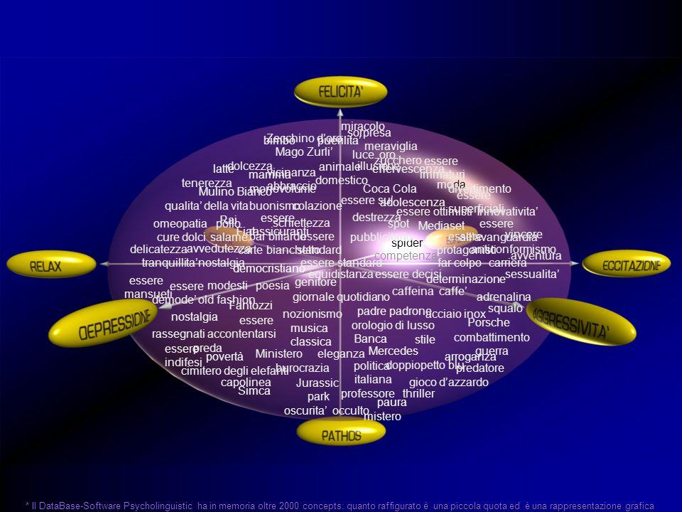 Il Database-Software Psicolinguistico trae spunto da oltre 300 studi scientifici, tra cui 3 premi Nobel rappresenta il posizionamento emotivo (collettivo condiviso, attraverso coordinate trigonometriche) dei 400 concetti statisticamente piu' ricorrenti e oltre 2000 concetti in banca dati disponibili sul totale attraverso oltre 10.000 emotional test - anno condotti in >200 focus group, interviste personali e telefoniche I concetti sono oggetto di ricontrollo ciclico secondo l'uso è possibile inserire nel software un nuovo concetto (merceologia,brand,adv..) concept xyz