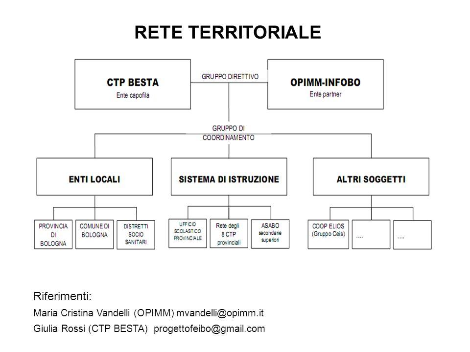 RETE TERRITORIALE Riferimenti: Maria Cristina Vandelli (OPIMM) mvandelli@opimm.it Giulia Rossi (CTP BESTA) progettofeibo@gmail.com
