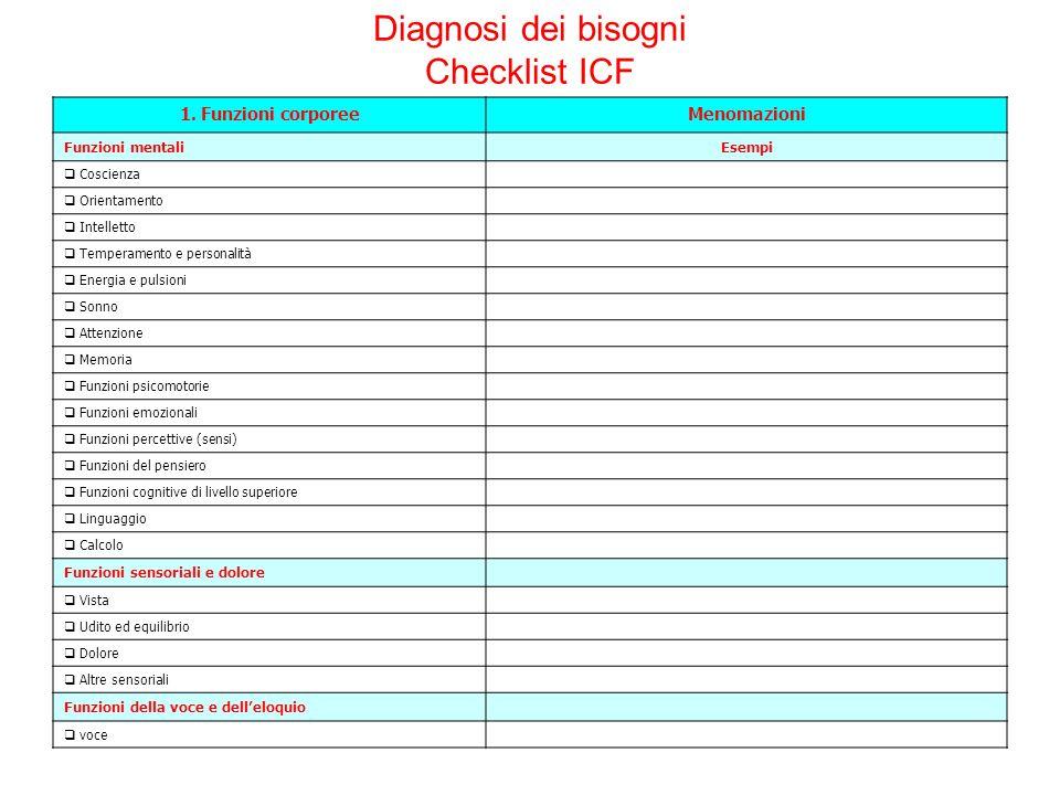 Diagnosi dei bisogni Checklist ICF 1.Funzioni corporeeMenomazioni Funzioni mentaliEsempi  Coscienza  Orientamento  Intelletto  Temperamento e pers